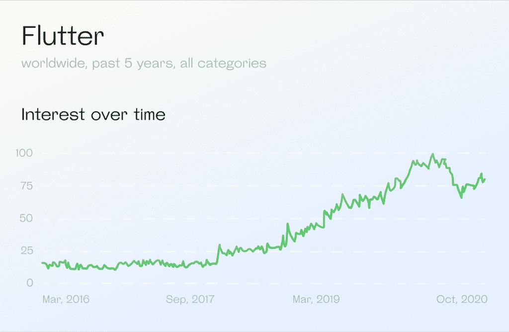 Google Trends: Flutter popularity, 2016-2021