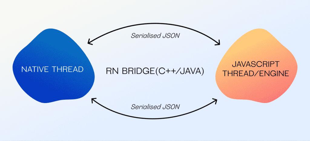 React Native architecture diagram