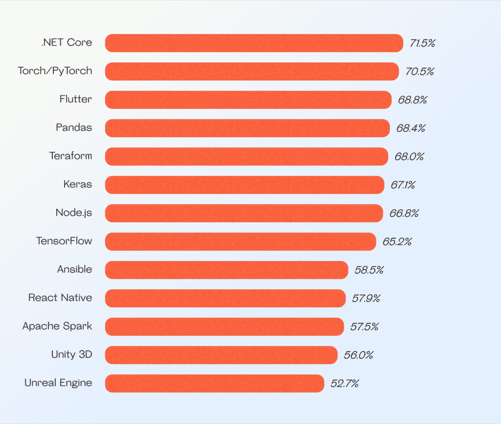The most loved technologies, libraries, and tools; source: Stack Overflow