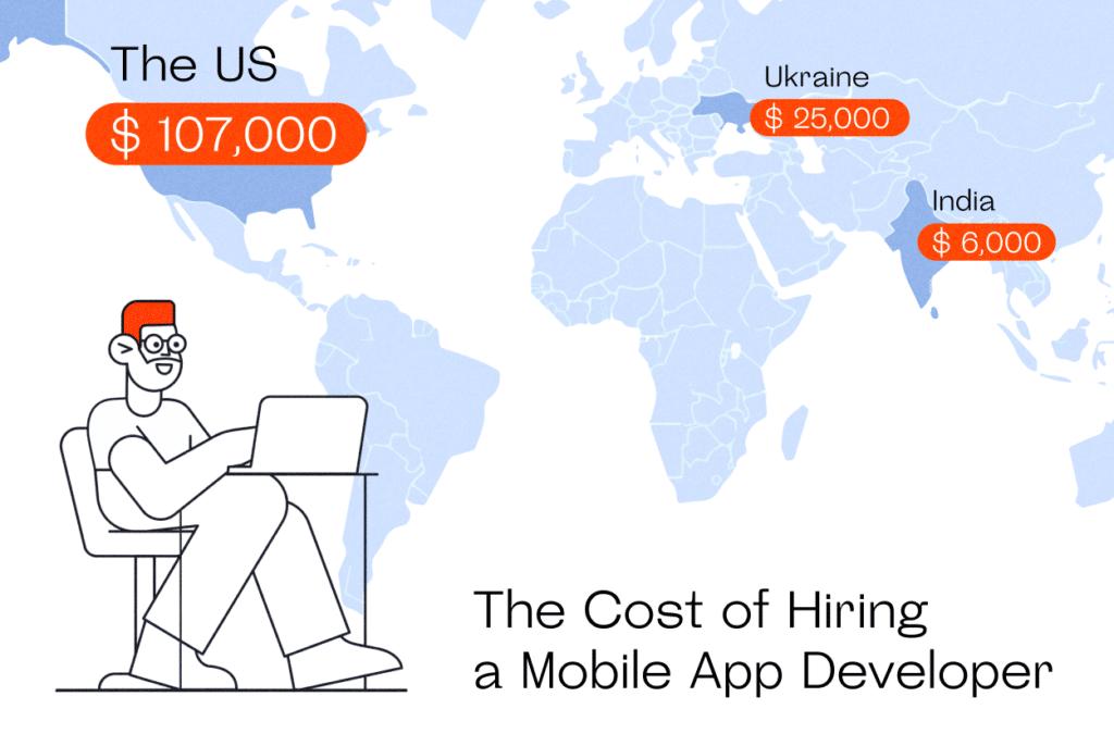 Average app developer salaries in the US, Ukraine, India