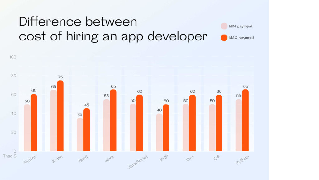 Cost of hiring an app developer depending on the languages and technologies