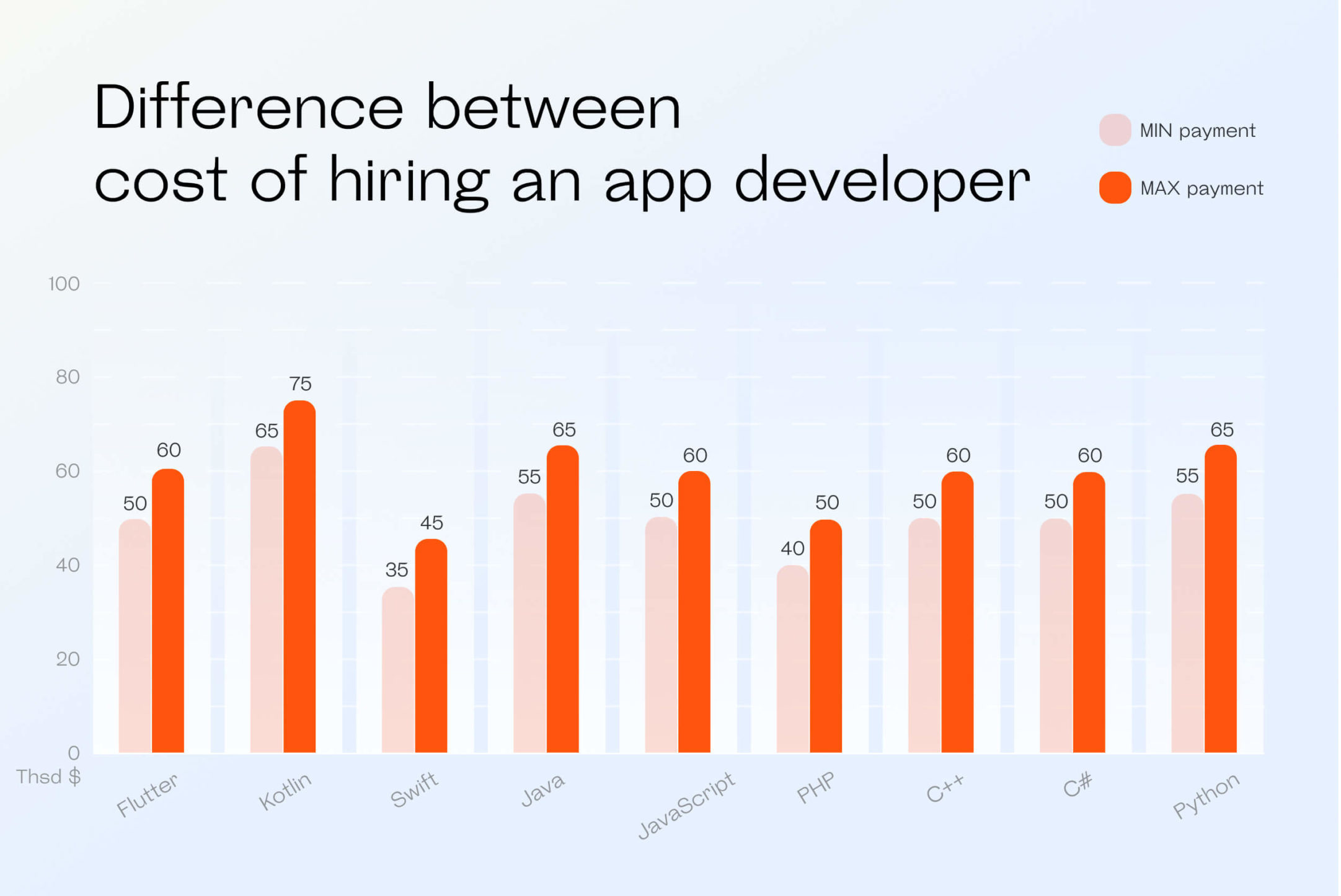 Graphics: difference between cost of hiring an app developer
