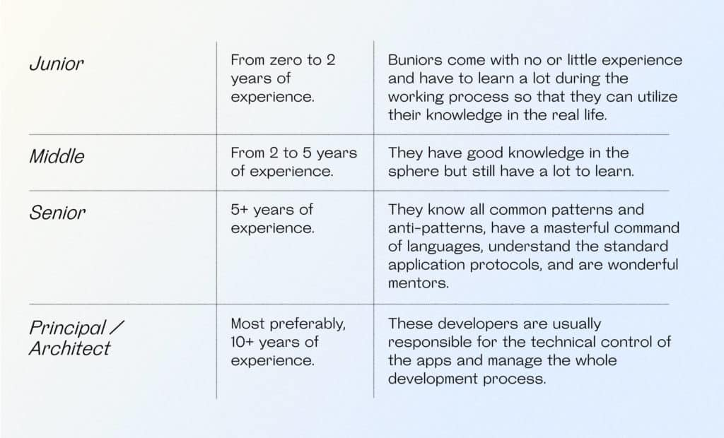 Difference between Junior, Middle, Senior, and Principal/Architect developers