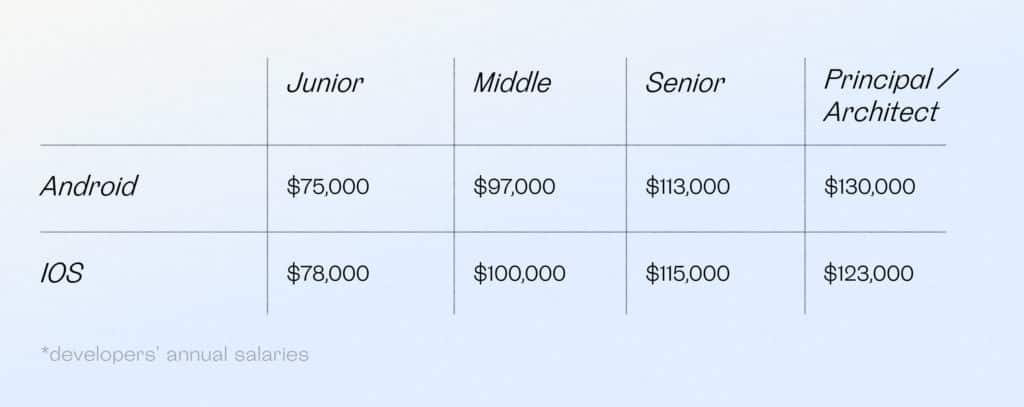 Cost of hiring an app developer depending on their experience and project role