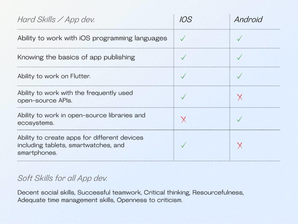 App developer skills to look for
