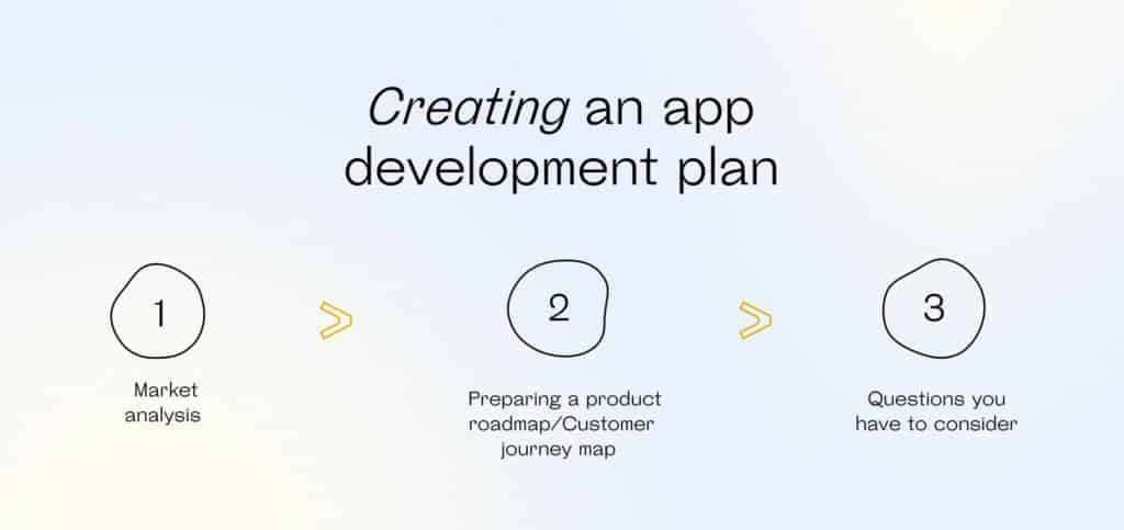 Stages of creating an app development plan