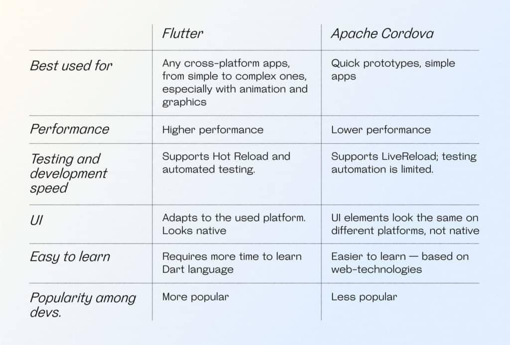 Brief comparison of Flutter & Apache Cordova key characteristics