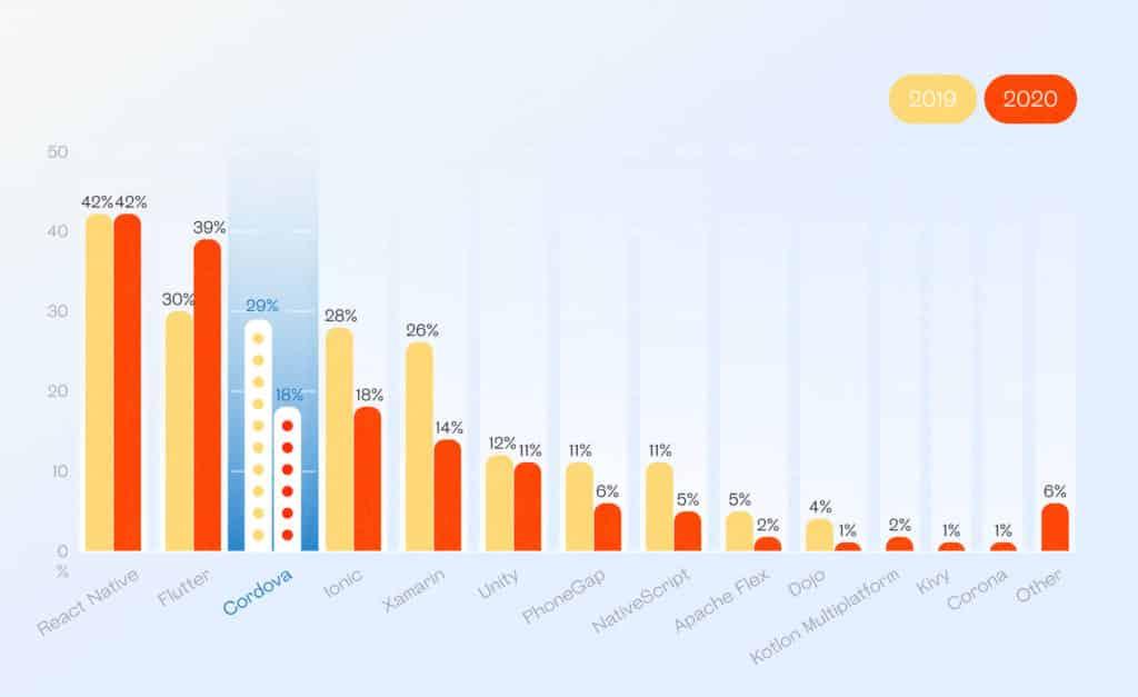 Developers availability for different cross-platform frameworks