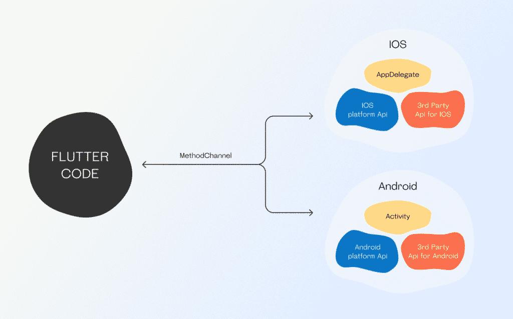 Flutter code integration
