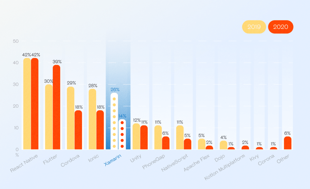 Popularity of various cross-platform frameworks among developers and community support