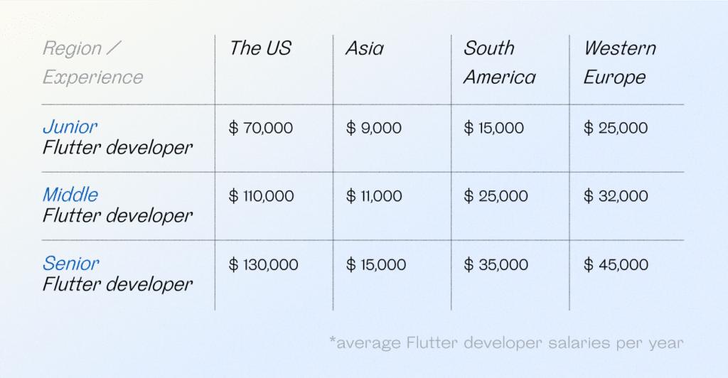 Junior, Middle, Senior Flutter developer salaries in different regions