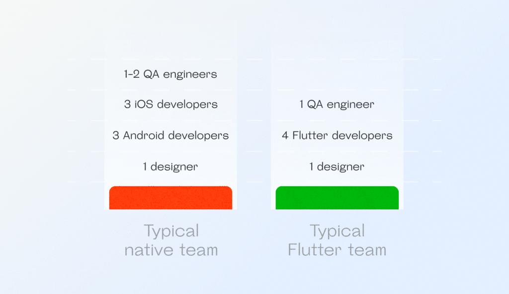 Typical Flutter vs Native team size
