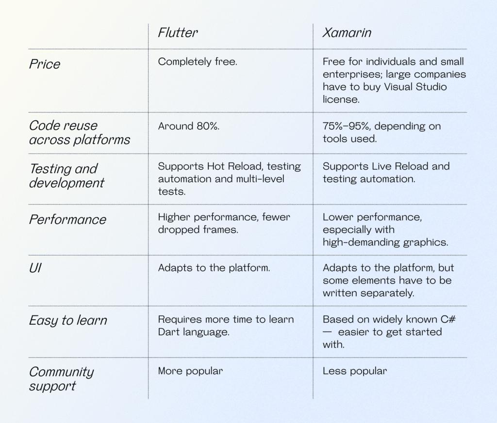 Flutter vs Xamarin comparison summary