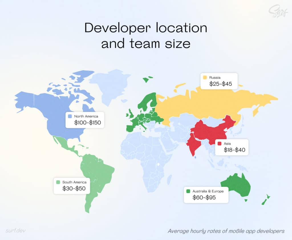 Average hourly rates of mobile app developers