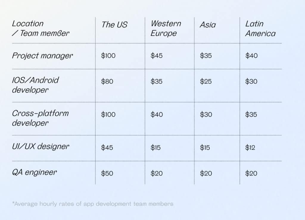 Average hourly rates of app development team members