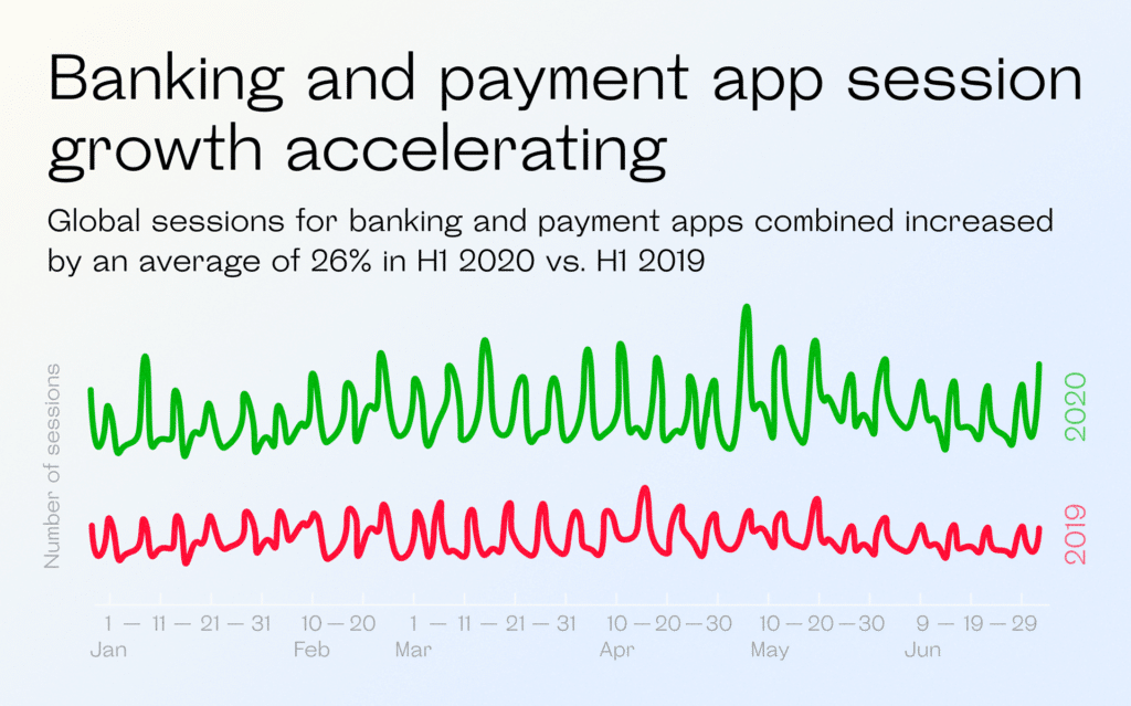Banking and payment app session growth accelerating
