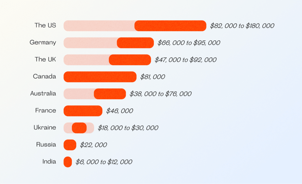 Cost of hiring app developers in different countries