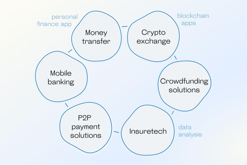Fintech business niches