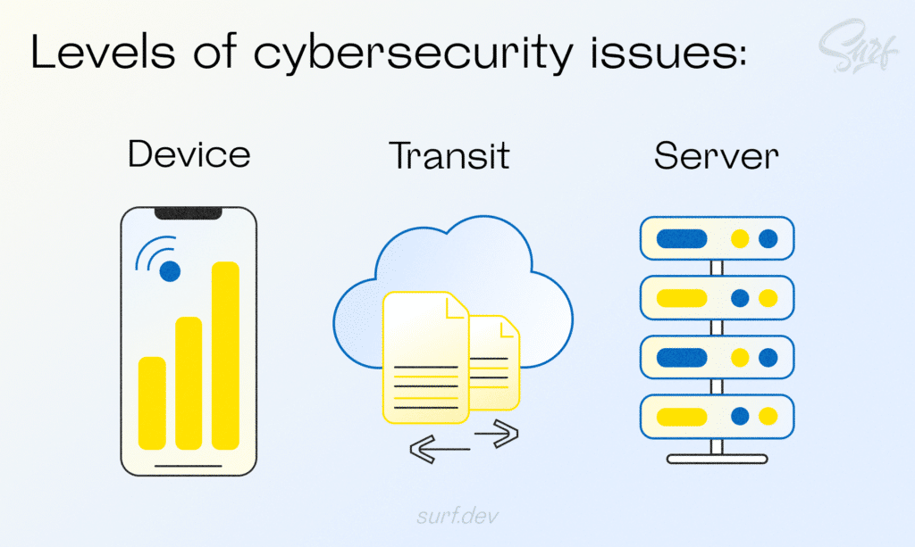 Levels of cybersecurity issues: device, transit, server