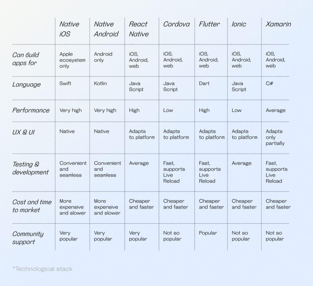 Native iOS & Android, React Native, Cordova, Flutter, Ionic & Xamarin comparison table