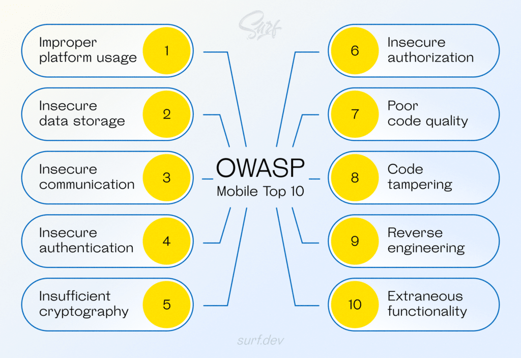 Top 10 security issues according to OWASP mobile vulnerabilities report