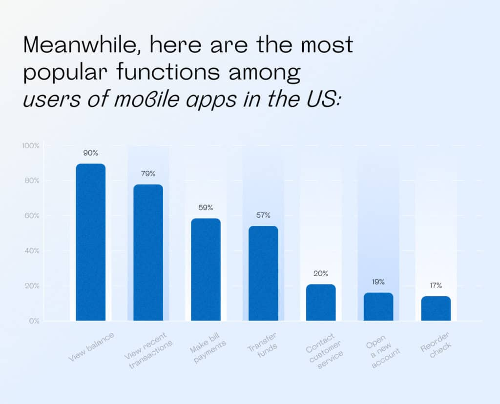 Most popular functions among users of mobile apps in the US
