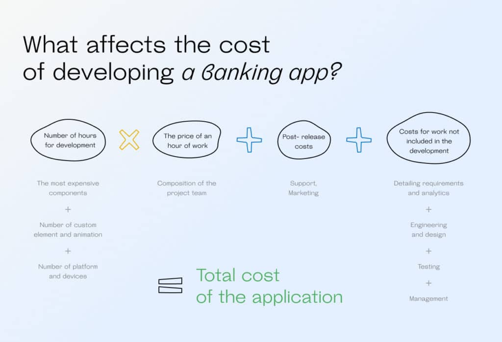 What affects the cost of developing a banking app