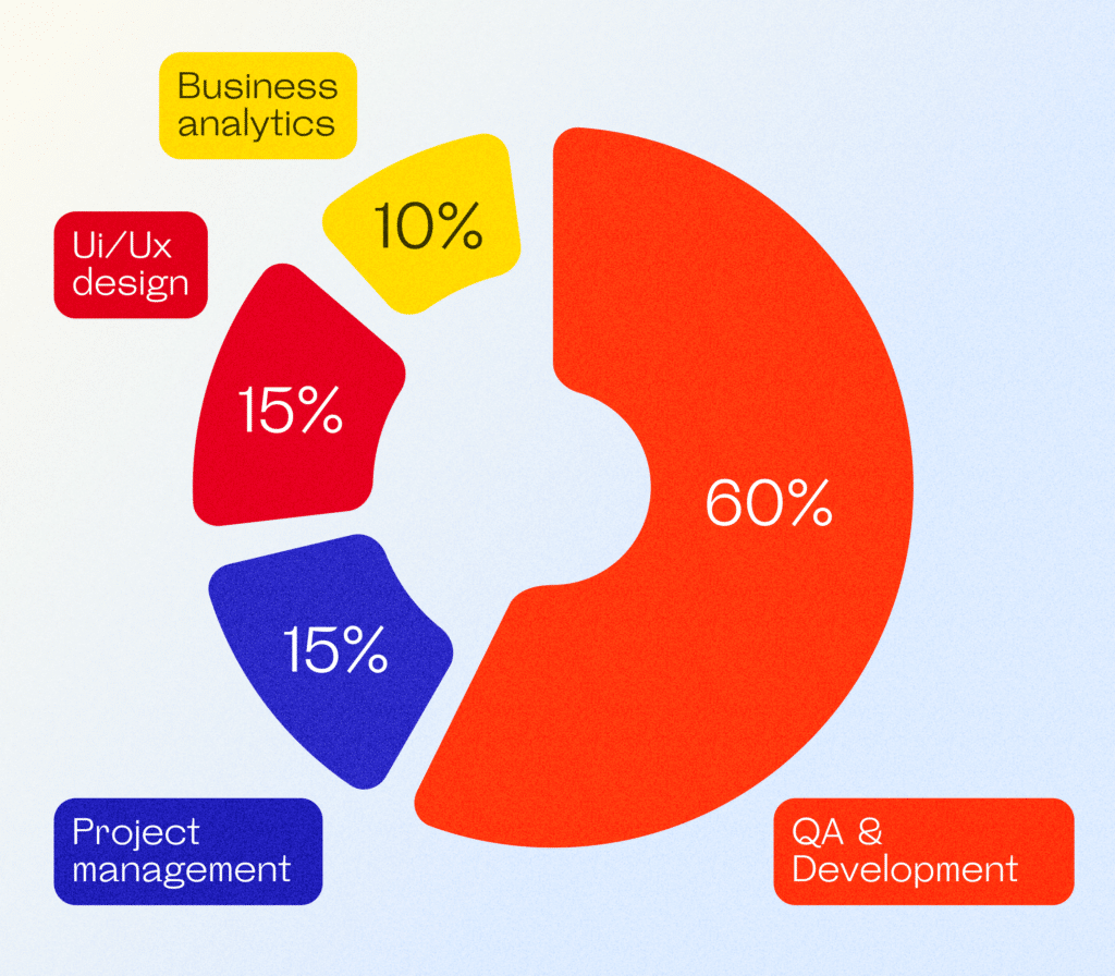 What goes into the price of mobile app development