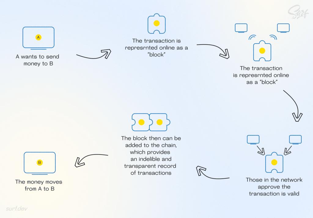Blockchain transaction principle