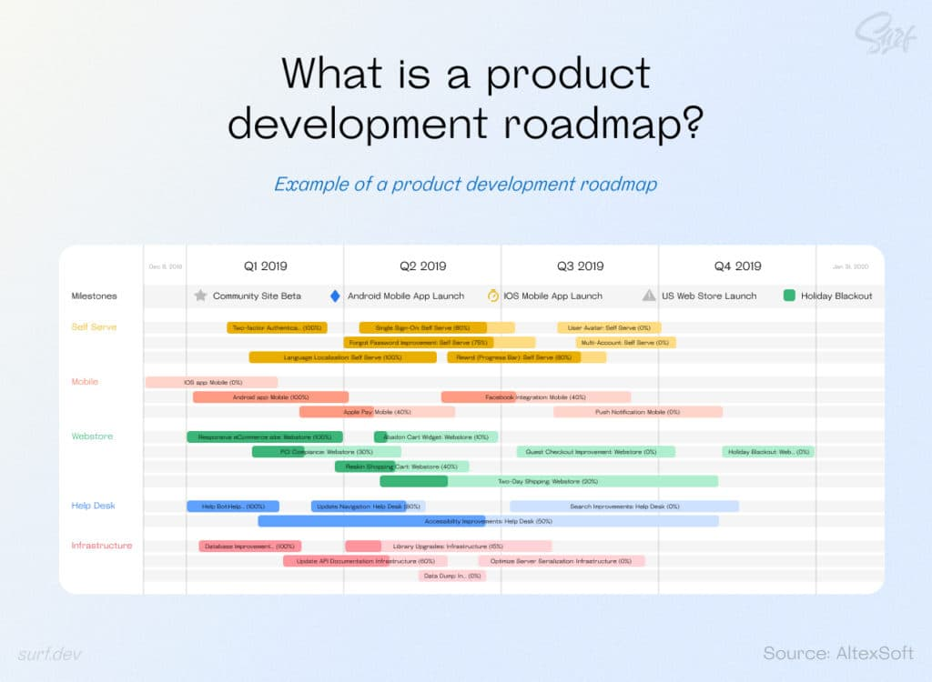 Example of a product development roadmap