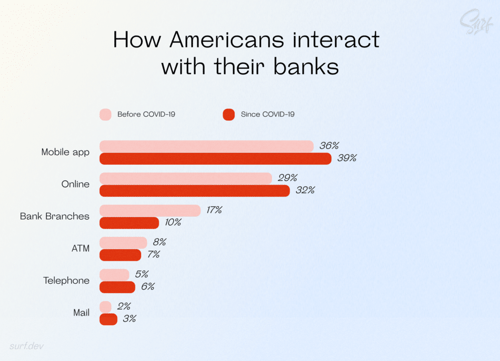 How Americans interact with their banks