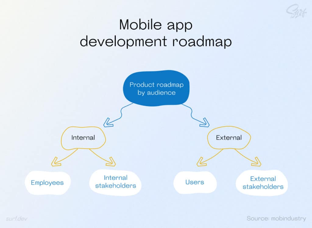 Product roadmap by audience