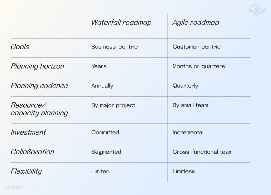 Waterfall roadmap and Agile roadmap comparison