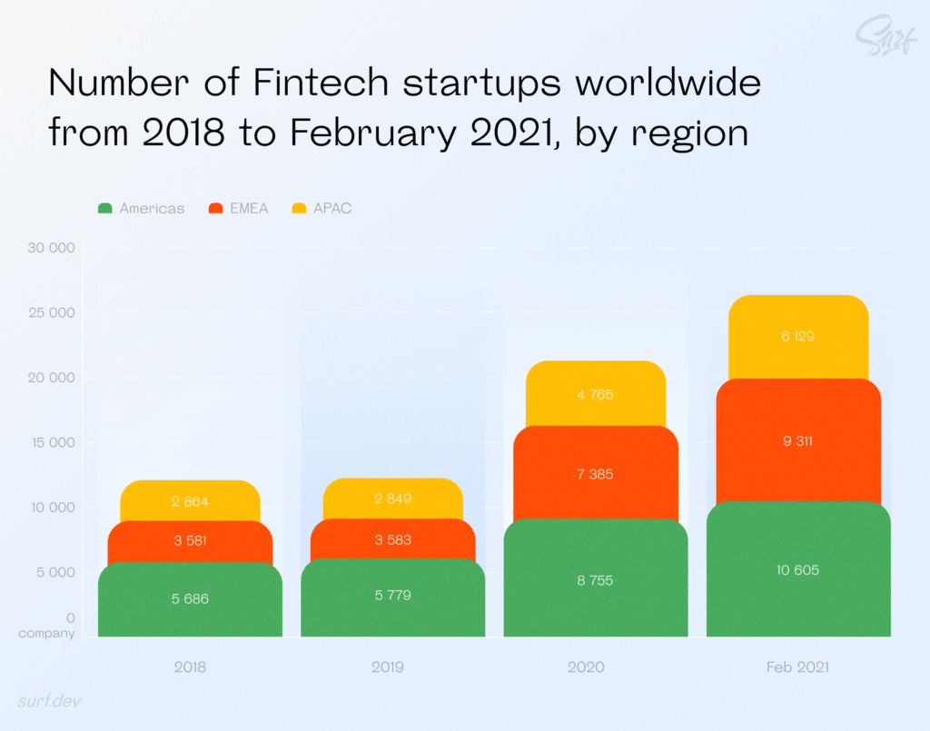Number of fintech startups worldwide from 2018 to February 2021, by region